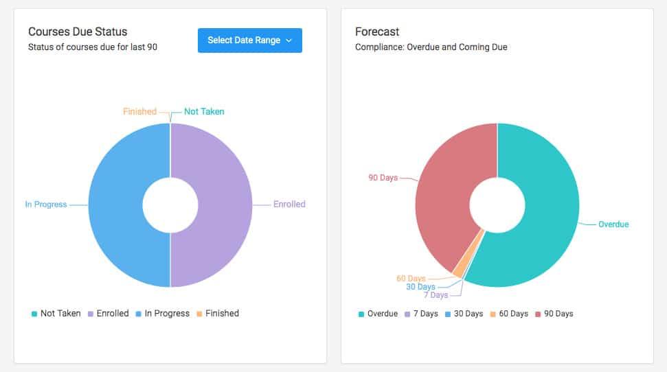 Manager KPI Status Forecast