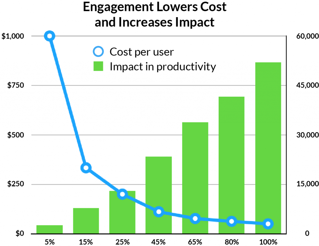 Engagement and Cost of Impact R